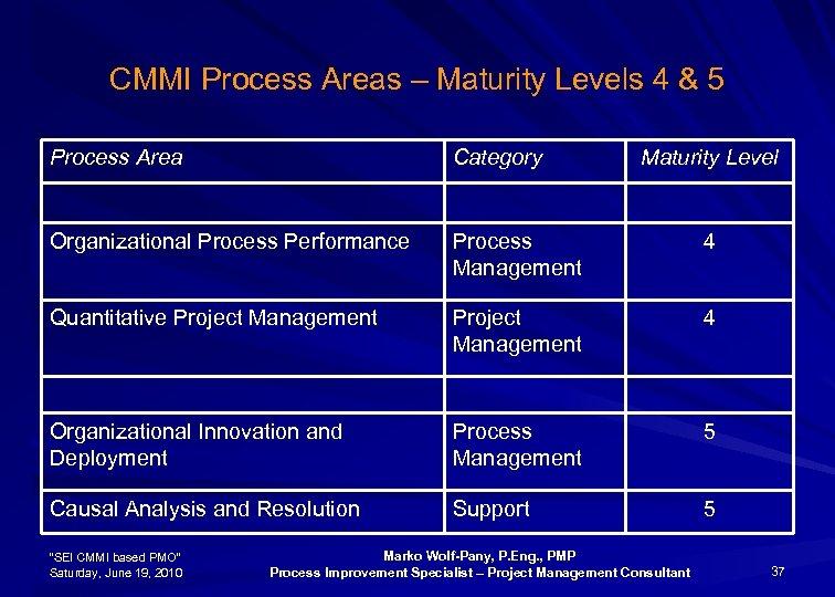 CMMI Process Areas – Maturity Levels 4 & 5 Process Area Category Organizational Process