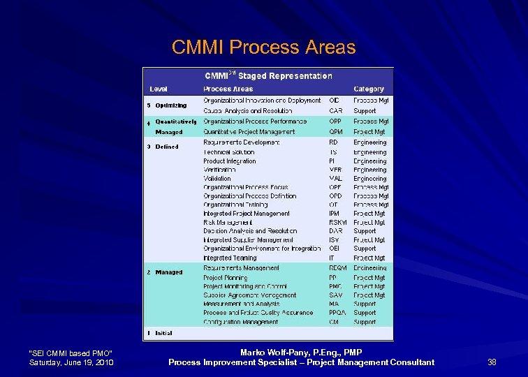 """CMMI Process Areas """"SEI CMMI based PMO"""" Saturday, June 19, 2010 Marko Wolf-Pany, P."""