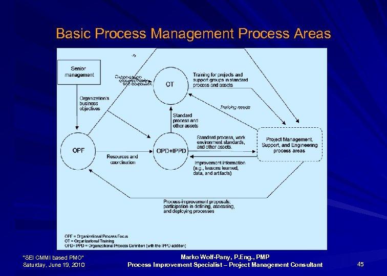 "Basic Process Management Process Areas ""SEI CMMI based PMO"" Saturday, June 19, 2010 Marko"