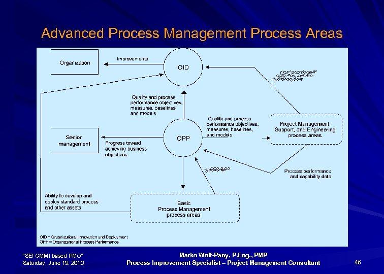 """Advanced Process Management Process Areas """"SEI CMMI based PMO"""" Saturday, June 19, 2010 Marko"""