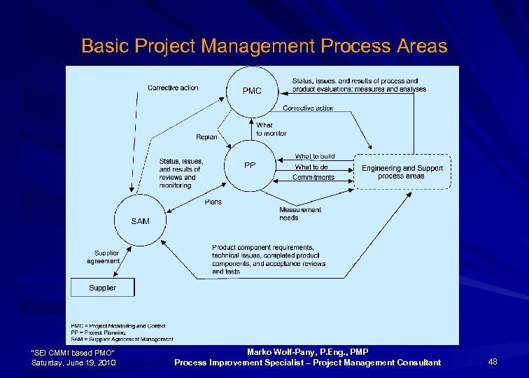 "Basic Project Management Process Areas ""SEI CMMI based PMO"" Saturday, June 19, 2010 Marko"