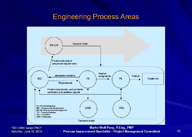 "Engineering Process Areas ""SEI CMMI based PMO"" Saturday, June 19, 2010 Marko Wolf-Pany, P."