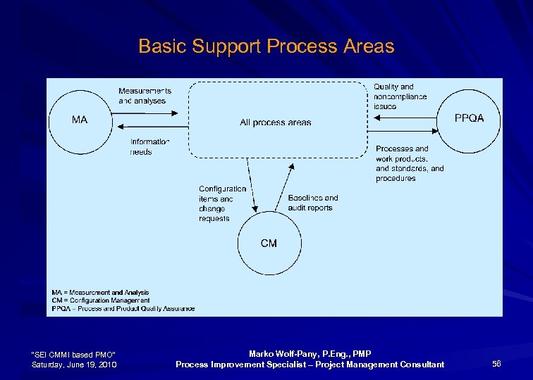"Basic Support Process Areas ""SEI CMMI based PMO"" Saturday, June 19, 2010 Marko Wolf-Pany,"