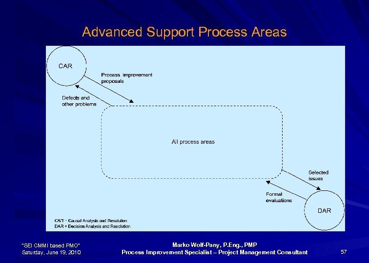 """Advanced Support Process Areas """"SEI CMMI based PMO"""" Saturday, June 19, 2010 Marko Wolf-Pany,"""