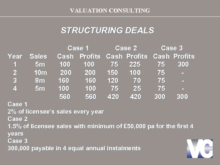 VALUATION CONSULTING STRUCTURING DEALS Year 1 2 3 4 Sales 5 m 10 m