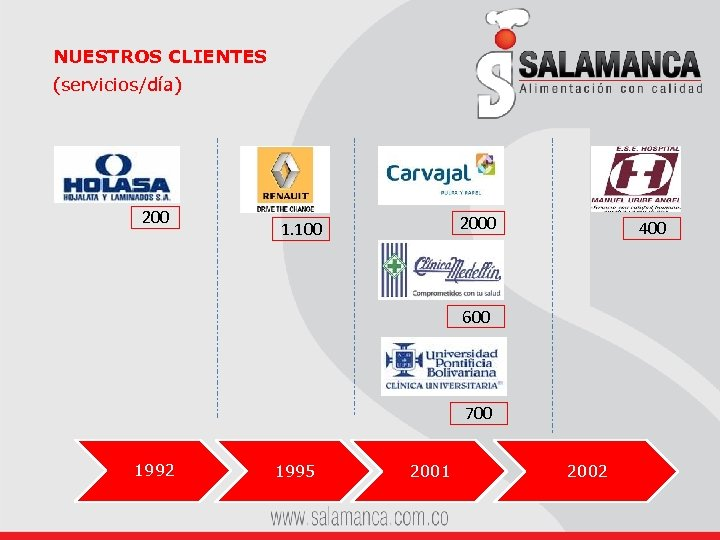 NUESTROS CLIENTES (servicios/día) 2000 1. 100 400 600 700 1992 1995 2001 2002