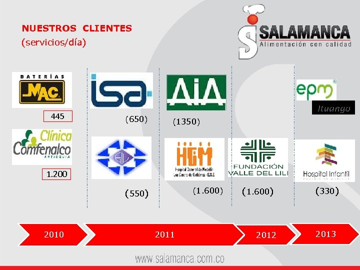 NUESTROS CLIENTES (servicios/día) 445 (650) (1350) 1. 200 (1. 600) (550) 2010 2011 (1.
