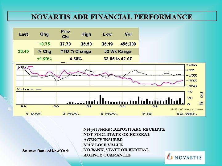 NOVARTIS ADR FINANCIAL PERFORMANCE Prev Cls High Low Vol 37. 70 38. 50 38.