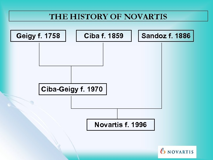 THE HISTORY OF NOVARTIS Geigy f. 1758 Ciba f. 1859 Sandoz f. 1886 Ciba-Geigy