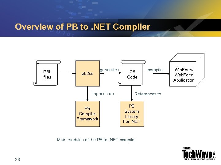 Overview of PB to. NET Compiler PBL files pb 2 cs generates Depends on