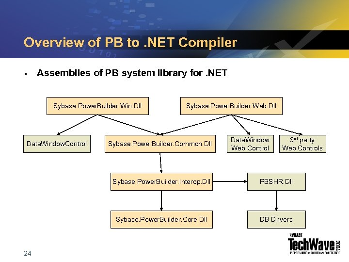 Overview of PB to. NET Compiler § Assemblies of PB system library for. NET