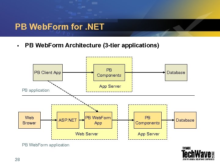 PB Web. Form for. NET § PB Web. Form Architecture (3 -tier applications) PB