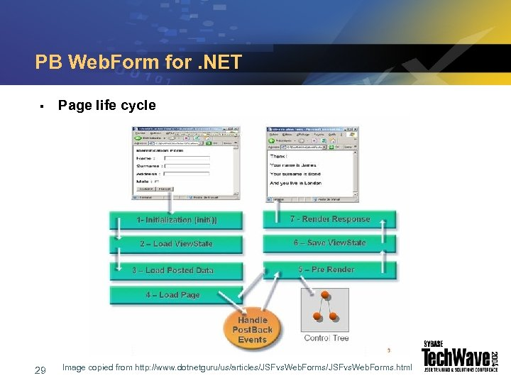 PB Web. Form for. NET § 29 Page life cycle Image copied from http: