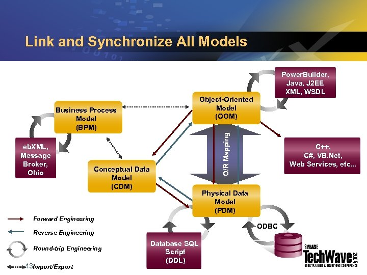Link and Synchronize All Models eb. XML, Message Broker, Ohio Object-Oriented Model (OOM) O/R