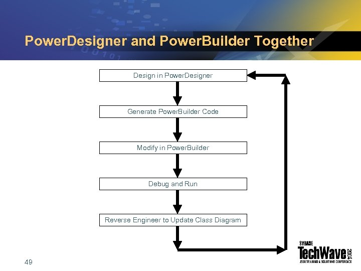 Power. Designer and Power. Builder Together Design in Power. Designer Generate Power. Builder Code