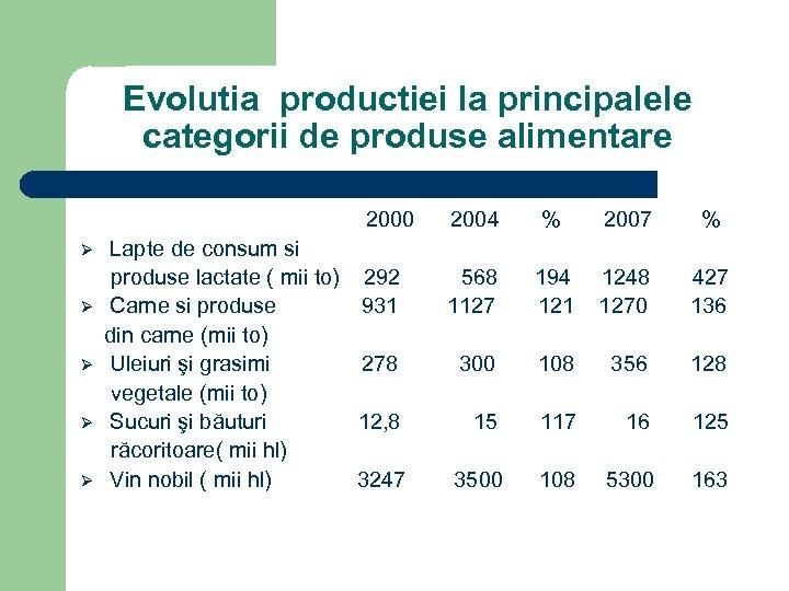Evolutia productiei la principalele categorii de produse alimentare 2000 2004 % 2007 % Ø