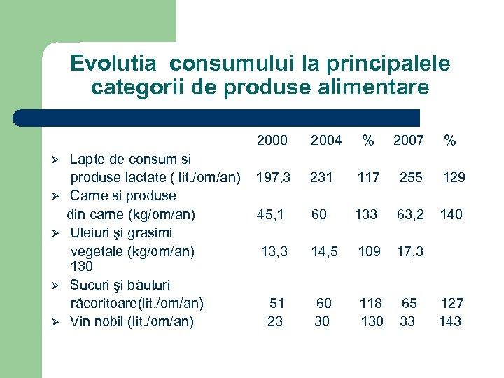 Evolutia consumului la principalele categorii de produse alimentare 2000 2004 % 2007 % Ø