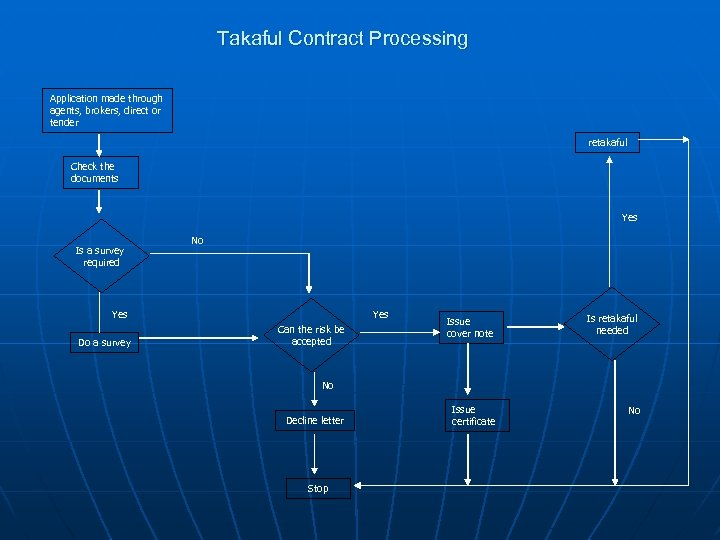 Takaful Contract Processing Application made through agents, brokers, direct or tender retakaful Check the