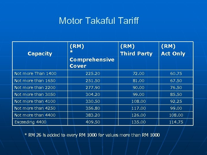 Motor Takaful Tariff Capacity (RM) * Comprehensive Cover (RM) Third Party (RM) Act Only