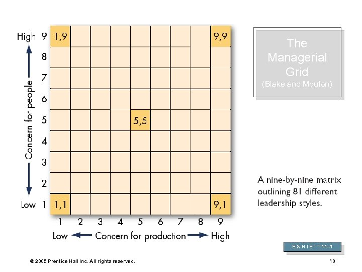 The Managerial Grid (Blake and Mouton) E X H I B I T 11–