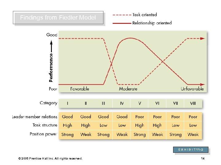 Findings from Fiedler Model E X H I B I T 11– 2 ©