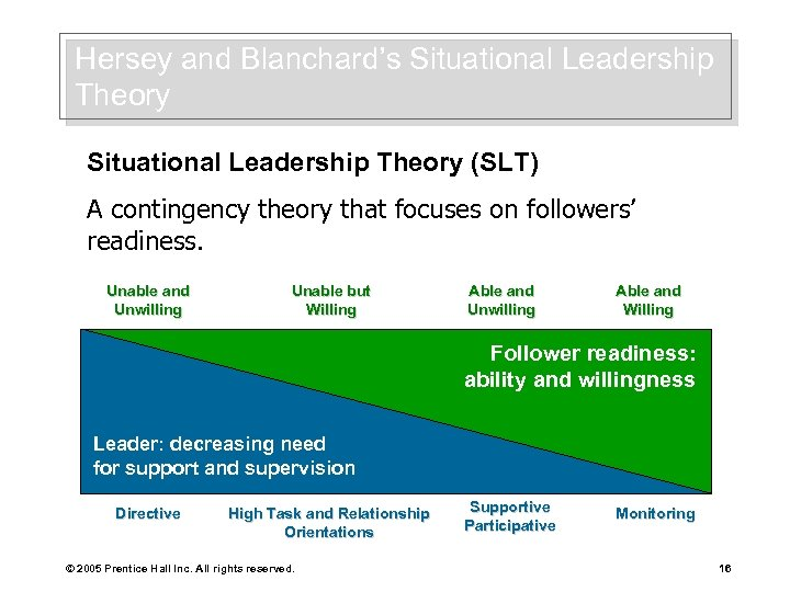 Hersey and Blanchard's Situational Leadership Theory (SLT) A contingency theory that focuses on followers'