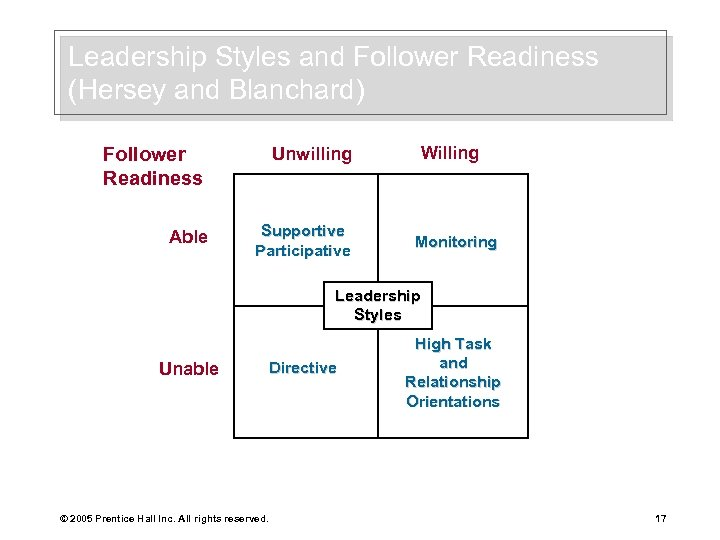 Leadership Styles and Follower Readiness (Hersey and Blanchard) Follower Readiness Able Unwilling Supportive Participative