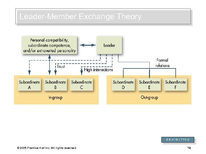 Leader-Member Exchange Theory E X H I B I T 11– 3 © 2005