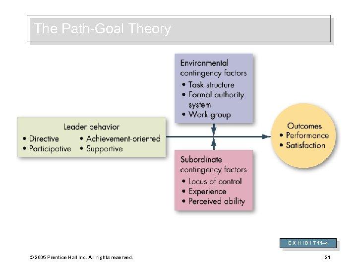 The Path-Goal Theory E X H I B I T 11– 4 © 2005