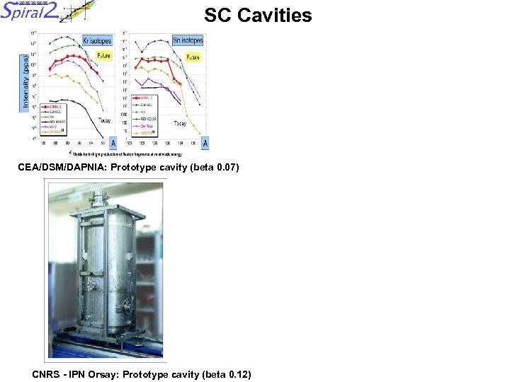 SC Cavities CEA/DSM/DAPNIA: Prototype cavity (beta 0. 07) CNRS - IPN Orsay: Prototype cavity