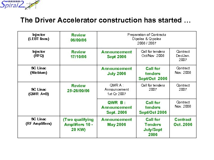 The Driver Accelerator construction has started … Injector (LEBT lines) Review 06/09/06 Injector (RFQ)