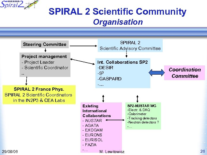 SPIRAL 2 Scientific Community Organisation Steering Committee Project management - Project Leader - Scientific