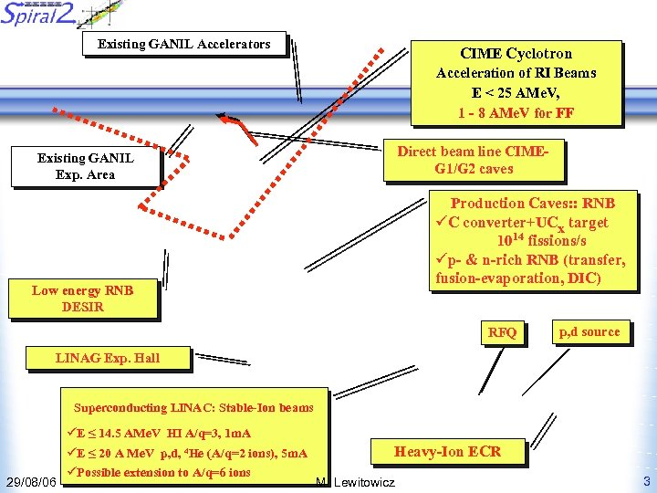 Existing GANIL Accelerators CIME Cyclotron Acceleration of RI Beams E < 25 AMe. V,