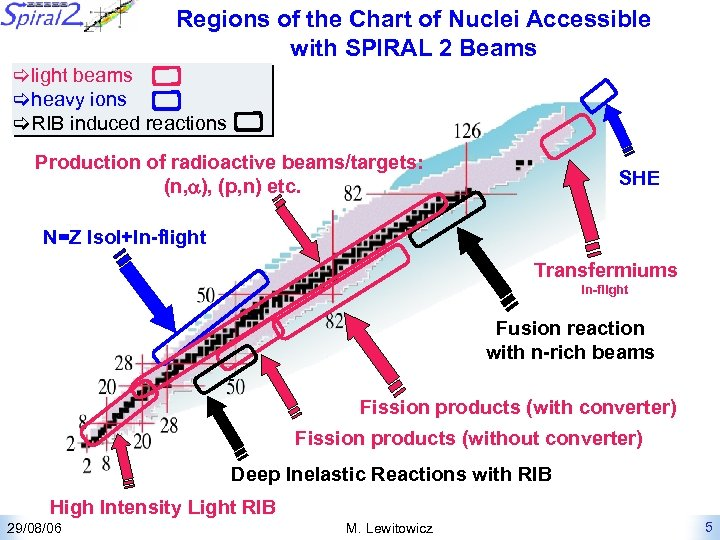Regions of the Chart of Nuclei Accessible with SPIRAL 2 Beams light beams heavy