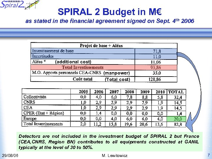 SPIRAL 2 Budget in M€ as stated in the financial agreement signed on Sept.