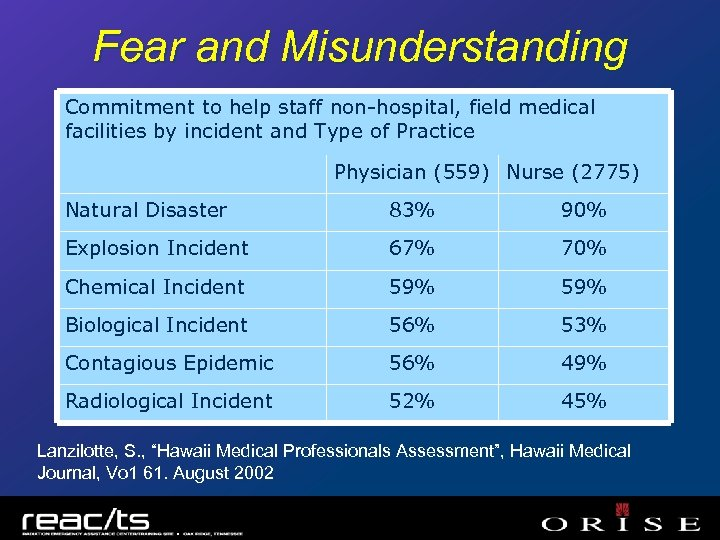 Fear and Misunderstanding Commitment to help staff non-hospital, field medical facilities by incident and