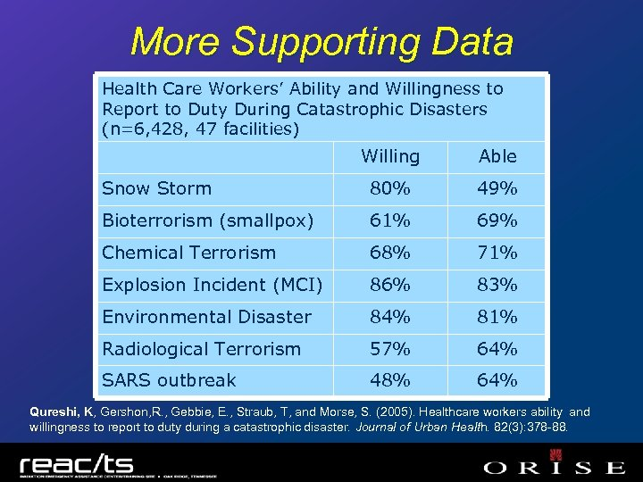 More Supporting Data Health Care Workers' Ability and Willingness to Report to Duty During