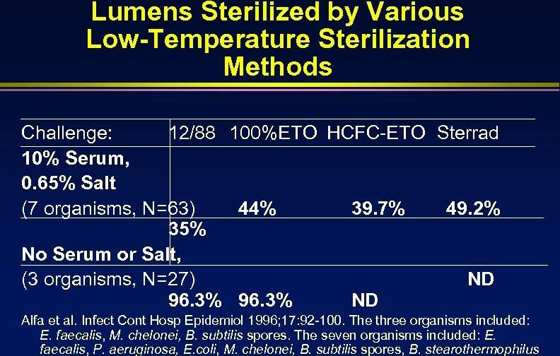 Lumens Sterilized by Various Low-Temperature Sterilization Methods Challenge: 12/88 100%ETO HCFC-ETO Sterrad 10% Serum,