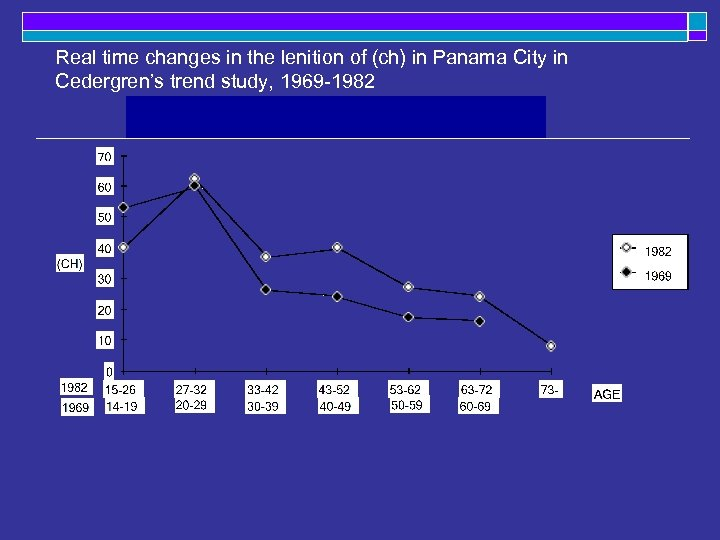 Real time changes in the lenition of (ch) in Panama City in Cedergren's trend
