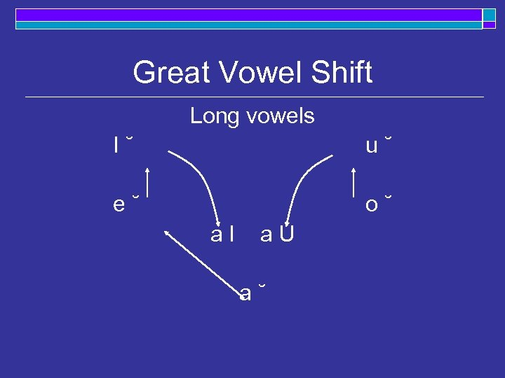 Great Vowel Shift Long vowels I˘ u˘ e˘ o˘ a. I a. U a˘