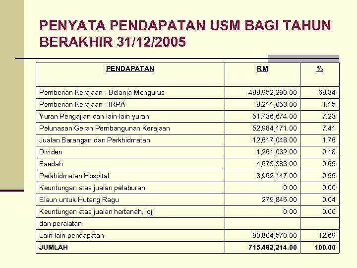 PENYATA PENDAPATAN USM BAGI TAHUN BERAKHIR 31/12/2005 PENDAPATAN RM % Pemberian Kerajaan - Belanja