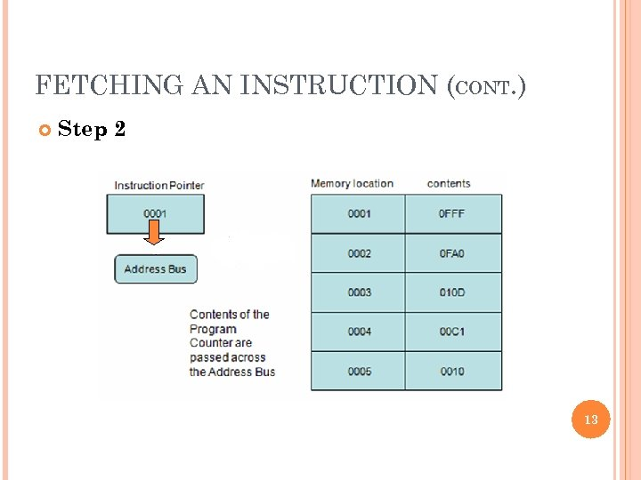 FETCHING AN INSTRUCTION (CONT. ) Step 2 13