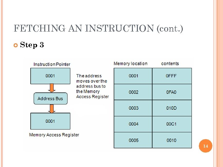 FETCHING AN INSTRUCTION (cont. ) Step 3 14