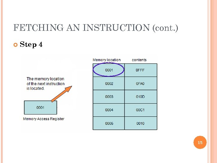 FETCHING AN INSTRUCTION (cont. ) Step 4 15
