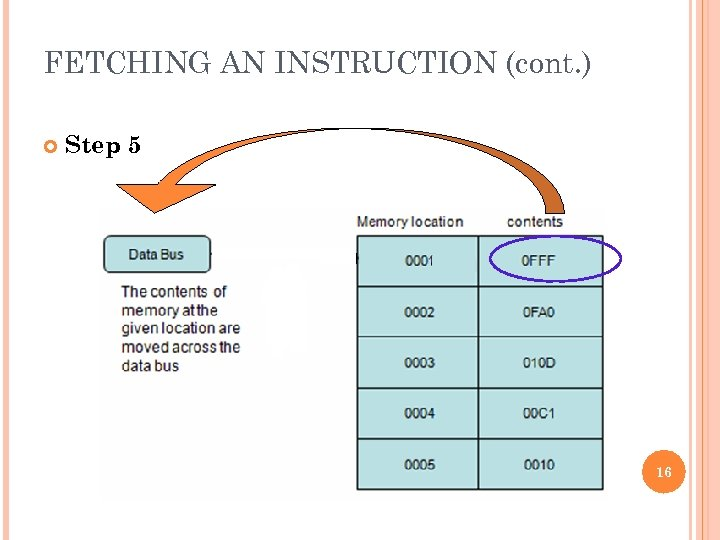 FETCHING AN INSTRUCTION (cont. ) Step 5 16