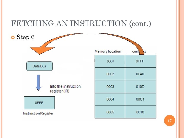 FETCHING AN INSTRUCTION (cont. ) Step 6 17