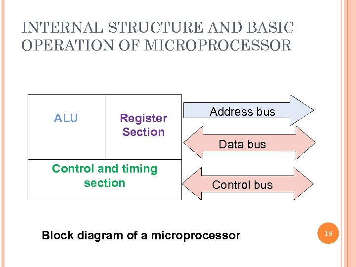 INTERNAL STRUCTURE AND BASIC OPERATION OF MICROPROCESSOR ALU Register Section Control and timing section