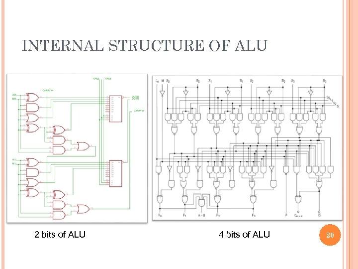 INTERNAL STRUCTURE OF ALU 2 bits of ALU 4 bits of ALU 20