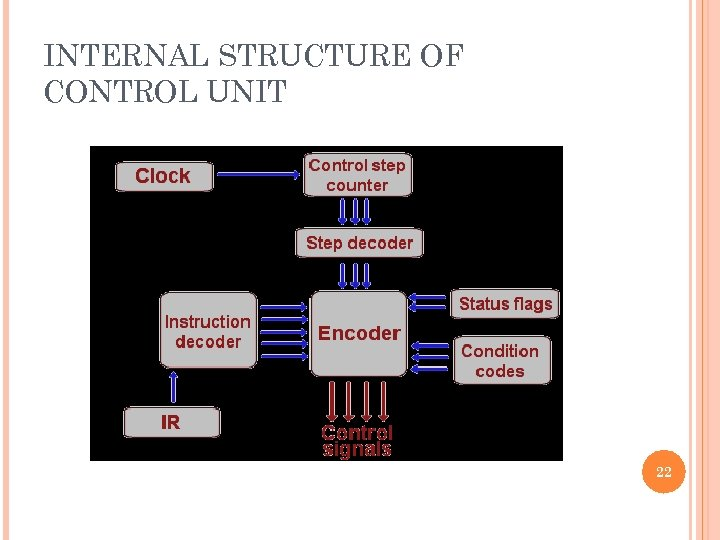 INTERNAL STRUCTURE OF CONTROL UNIT 22