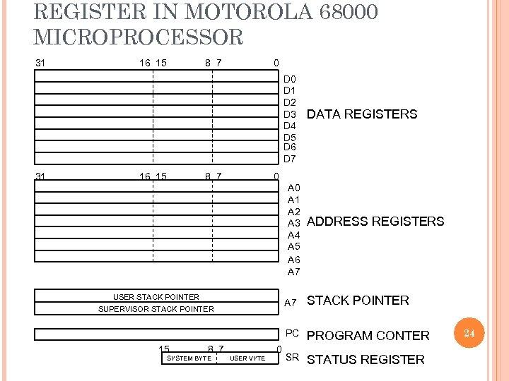 REGISTER IN MOTOROLA 68000 MICROPROCESSOR 31 16 15 8 7 0 D 1 D